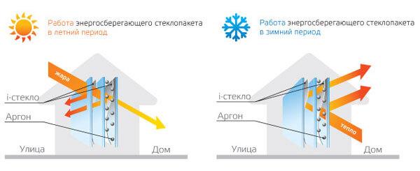Енергоефективне житло